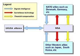 NSA Nato